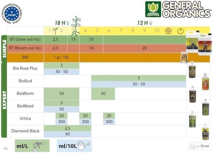 general-organics-tabla-cultivo