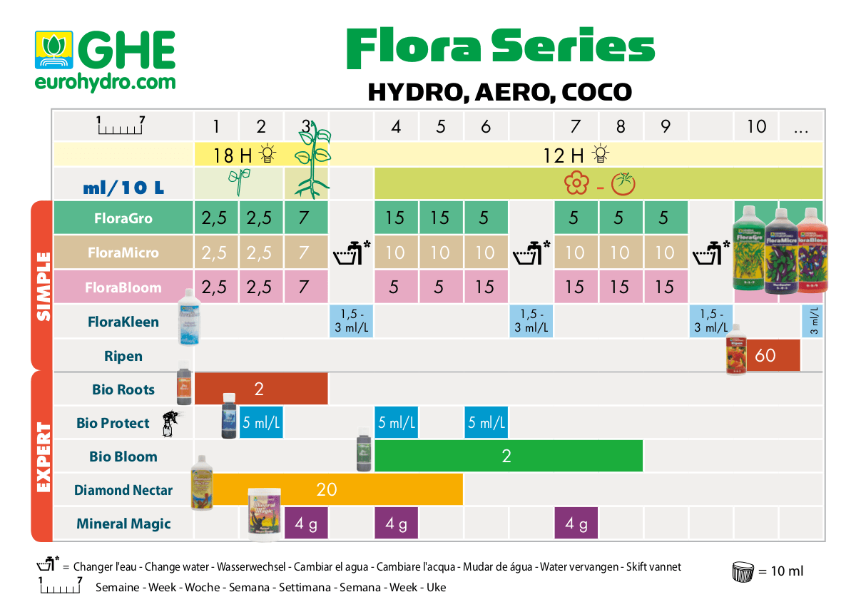 Tabla de cultivo floraseries hydro