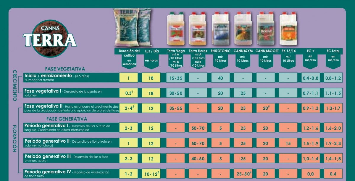 tabla cultivo canna terra