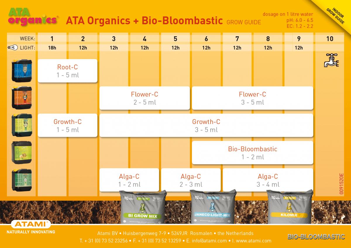 tabla de cultivo atami biobloombastic