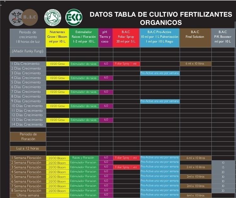 tabla de cultivo bac organic