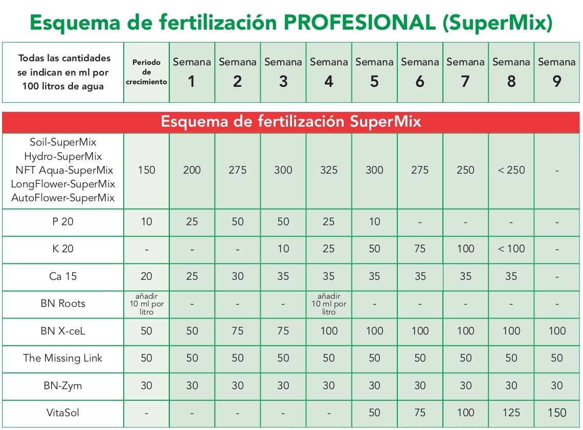 tabla de cultivo bionova profesional