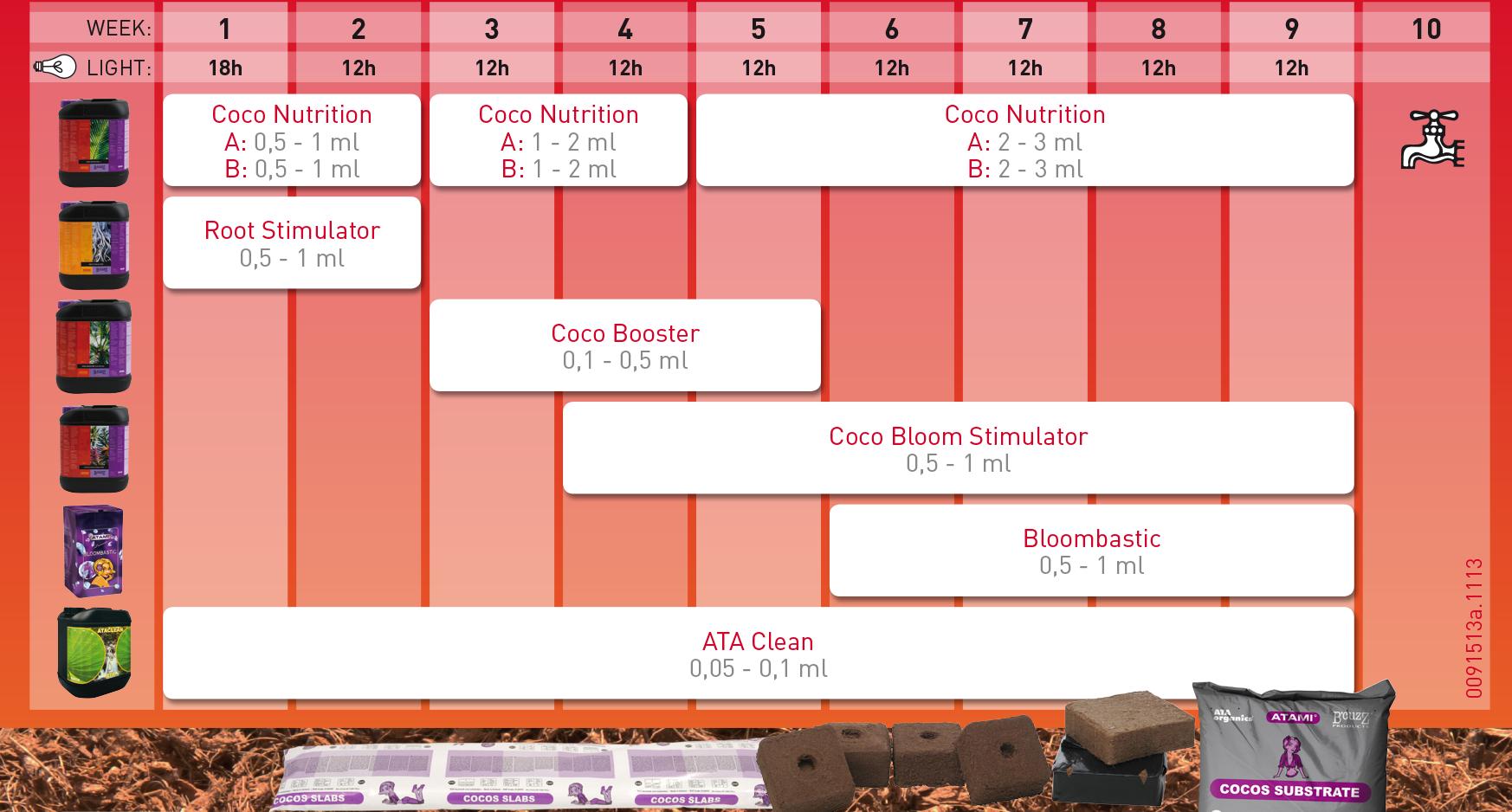tabla de cultivo coco bloombastic