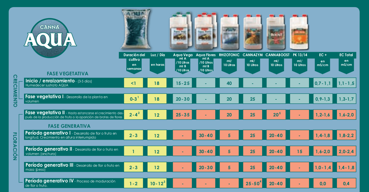 tabla cultivo canna aqua
