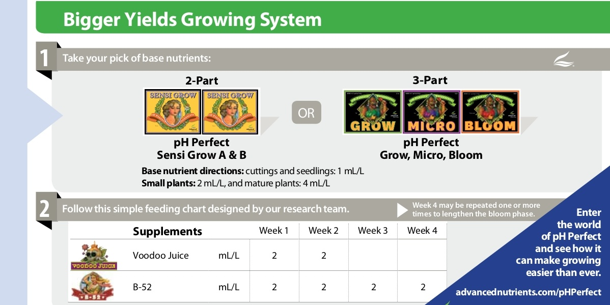 tabla de cultivo advanced nutrients grow
