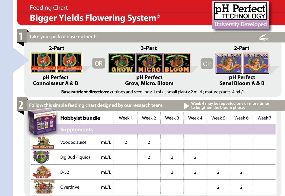 tabla de cultivo advanced nutrients hobbyist