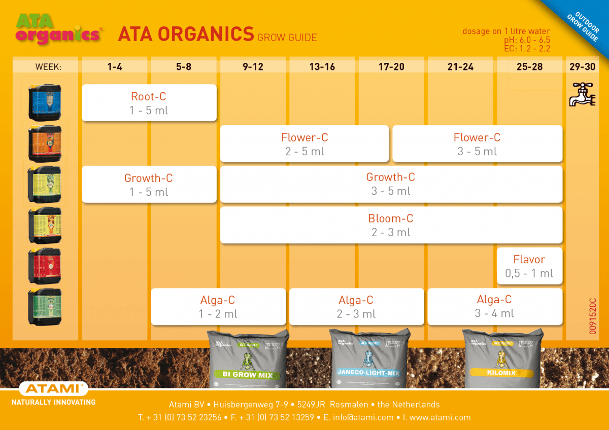tabla de cultivo ata organics exterior