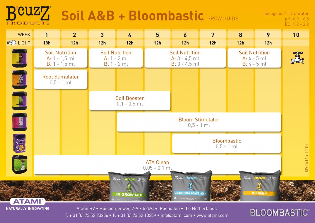 tabla de cultivo bcuzz tierra bloombastic