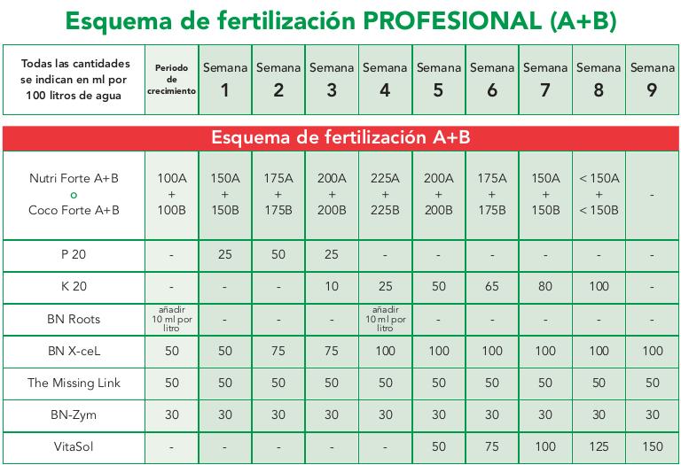 tabla de cultivo bionova coco