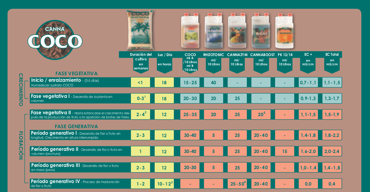 tabla de cultivo canna coco