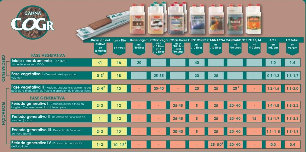 tabla de cultivo canna cogr