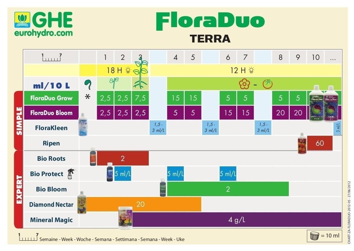 tabla de cultivo floraduo tierra