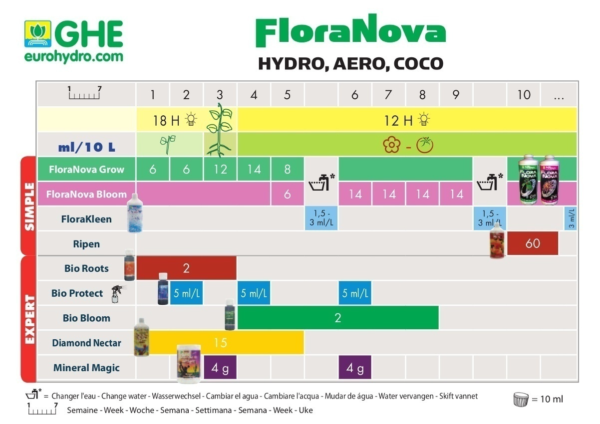 tabla de cultivo ghe floranova hydro