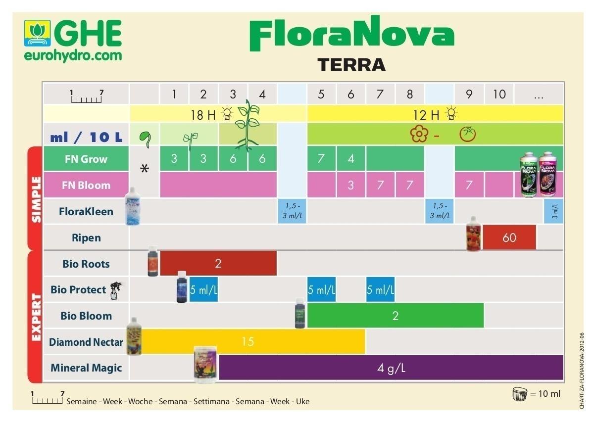tabla de cultivo ghe floranova tierra