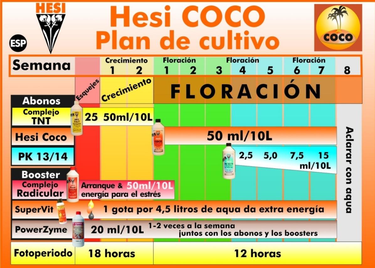 tabla de cultivo hesi coco