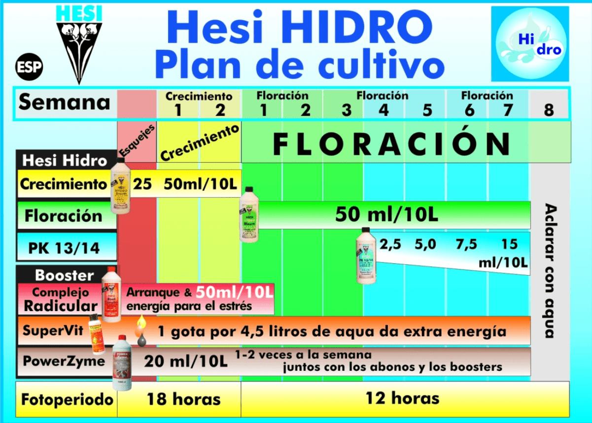 tabla de cultivo hesi hydro