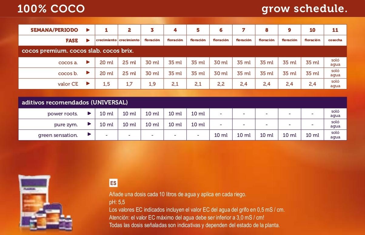 tabla de cultivo plagron coco