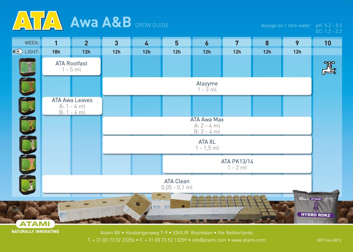tabla de cultivo ata awa