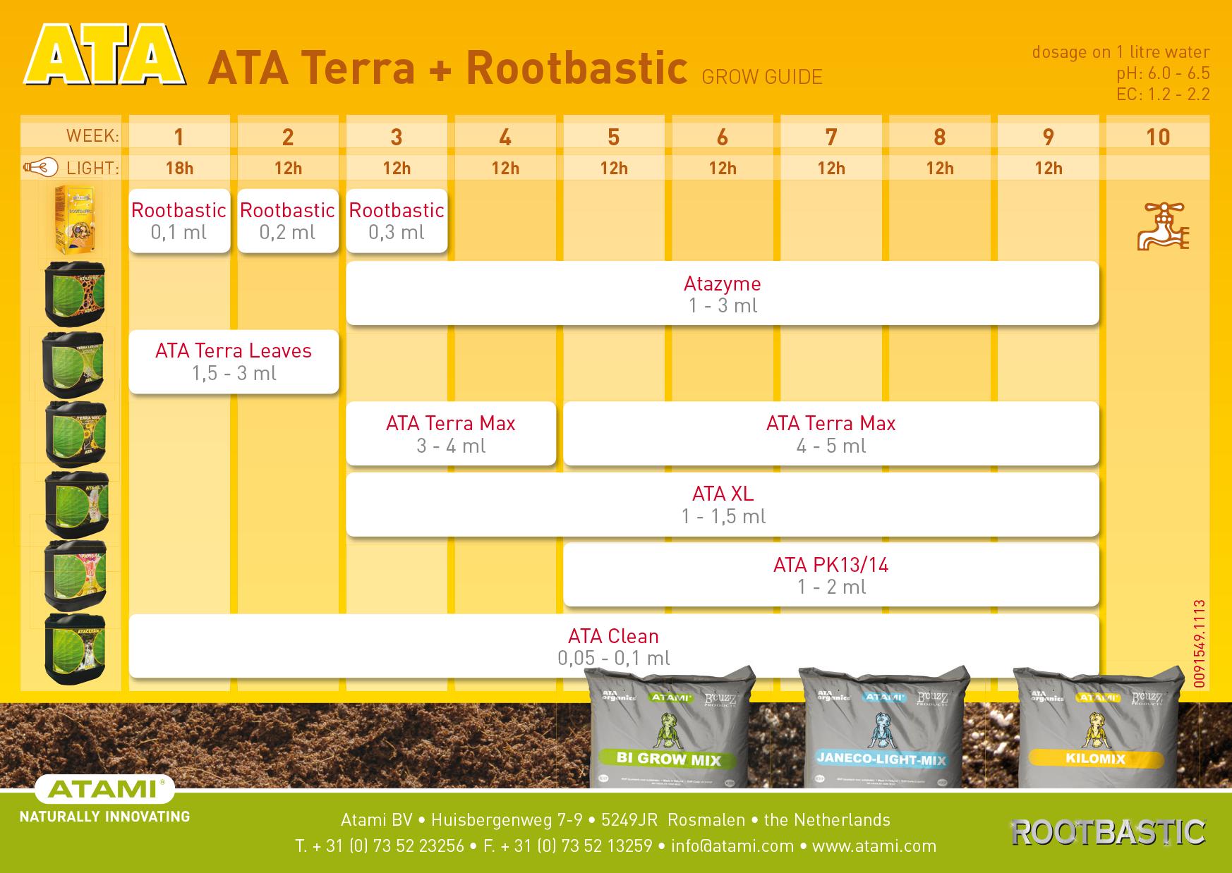 tabla de cultivo ata terra rootbastic