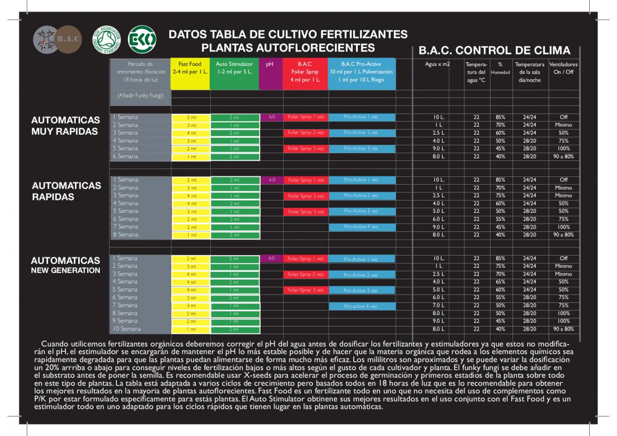 tabla de cultivo bac autoflorecientes