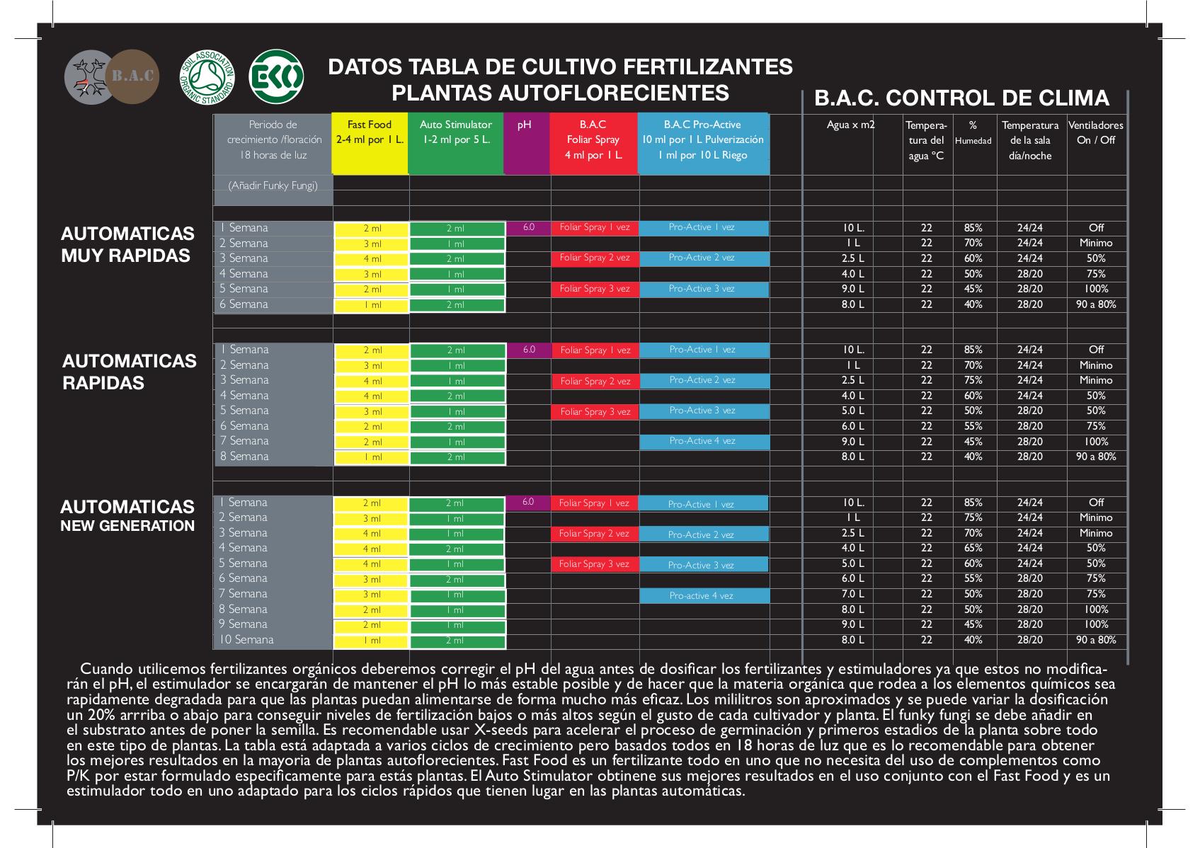 Tablas de cultivo bac gu a de cactusmartorell - Vitaminas para plantas de interior ...
