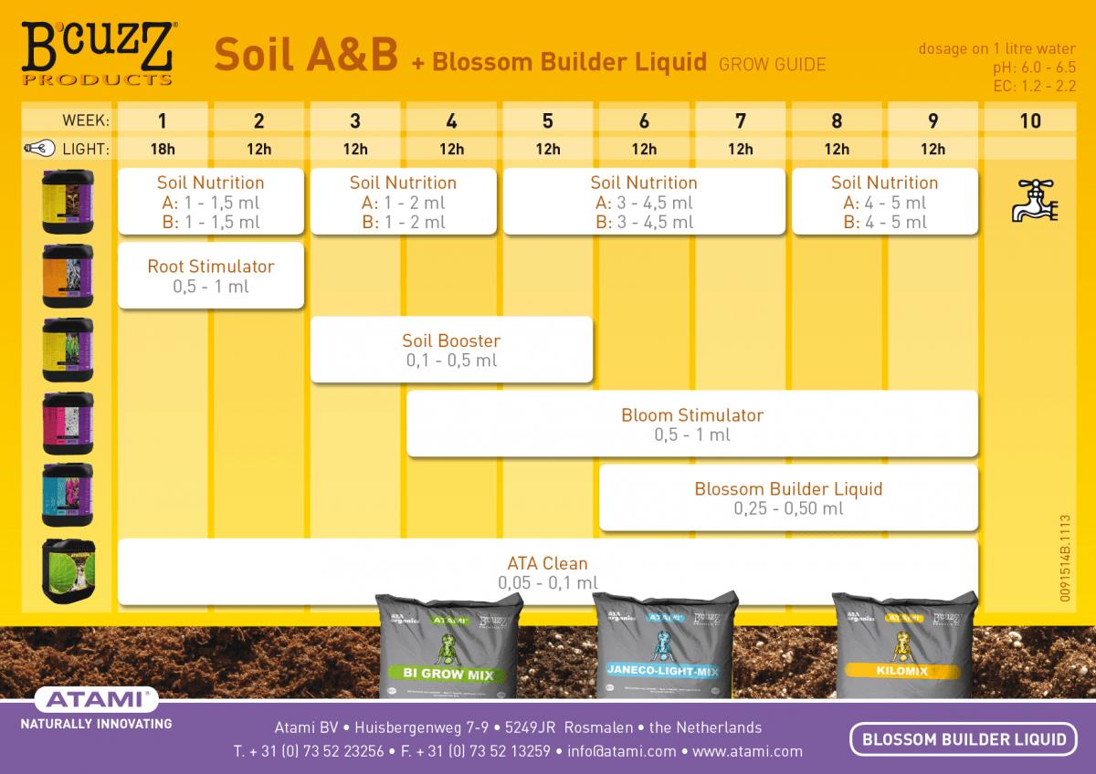 tabla de cultivo bcuzz tierra blossom buider