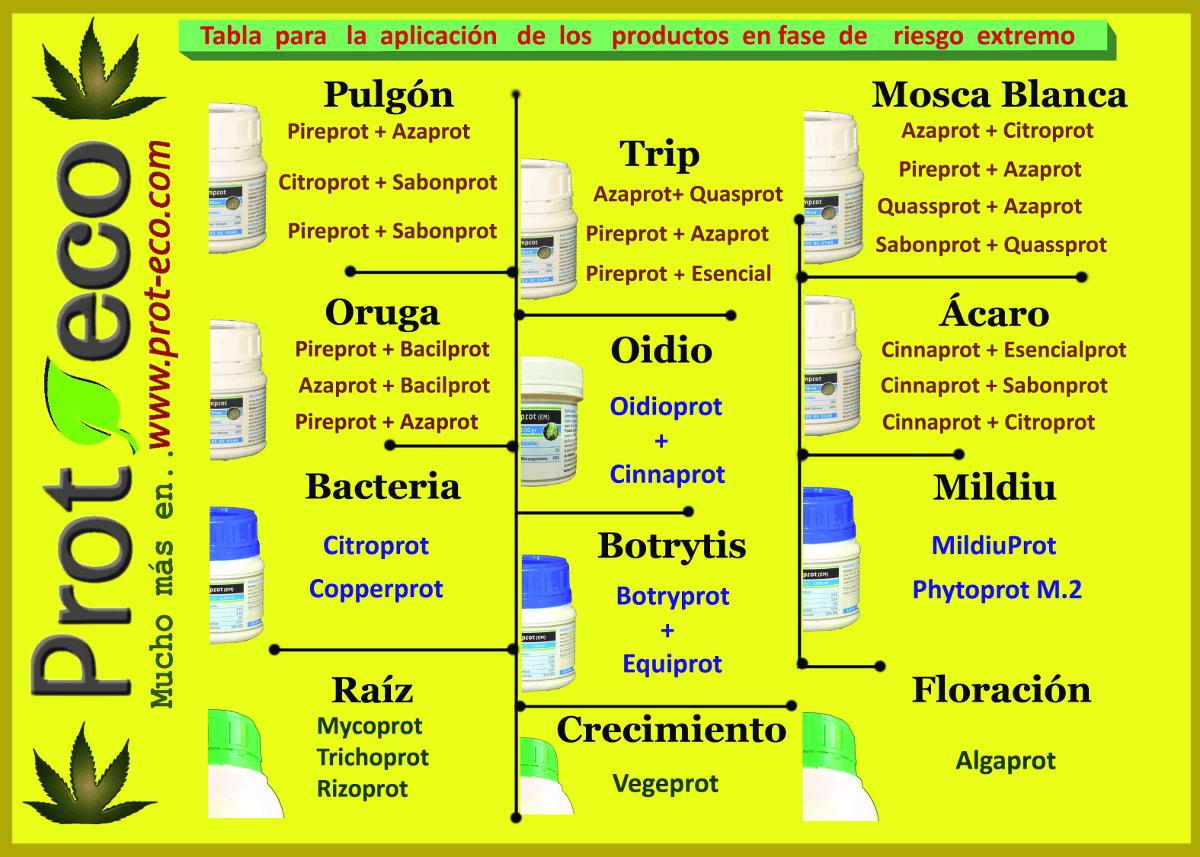 tabla de cultivo proteco