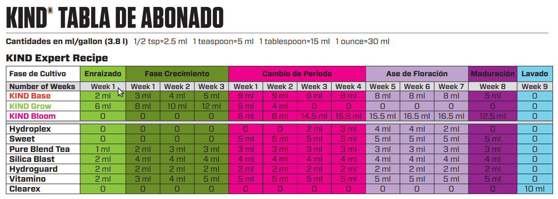 tabla de cultivo Kind Botanicare