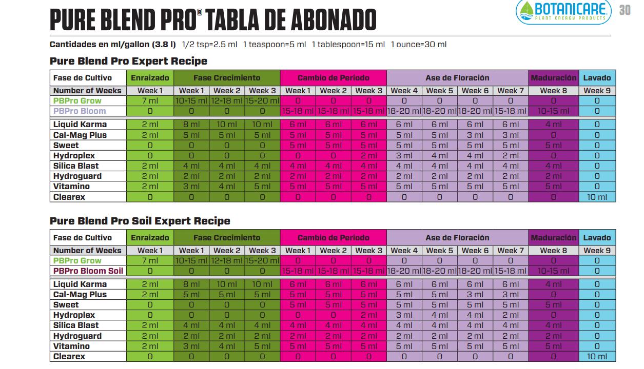 tabla de cultivo pure blend pro