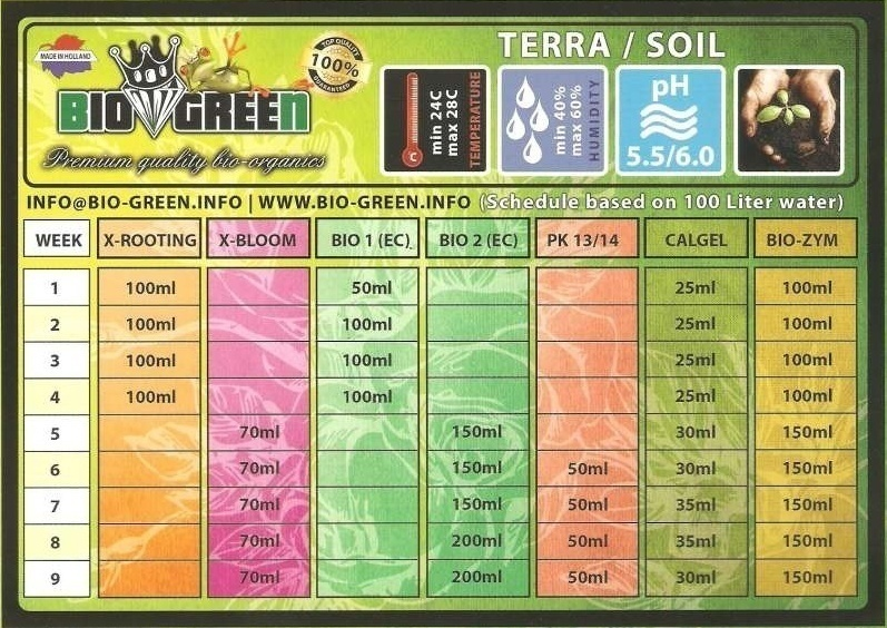 tabla de cultivo biogreen tierra