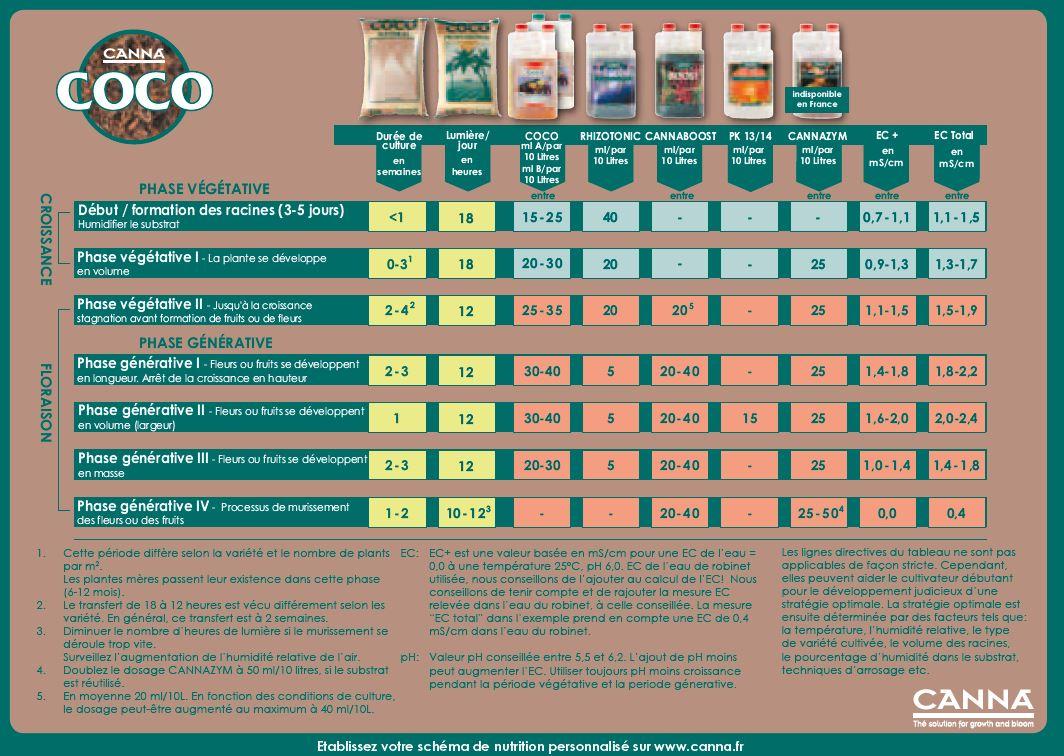 Tableau dosage CannaCoco