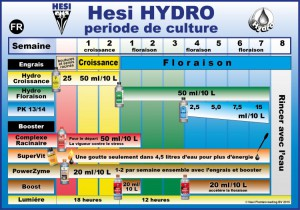 tableau de dosage hesi Hydro