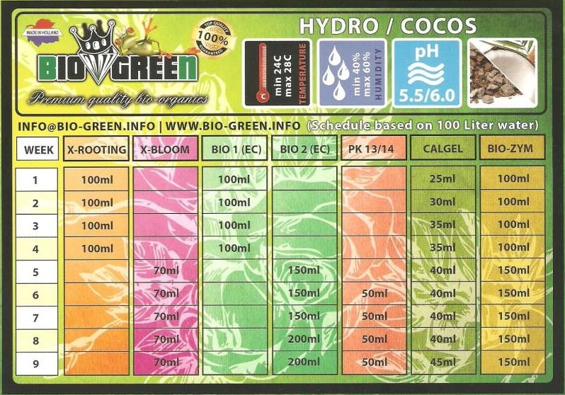 tableau dosage bio green hydro