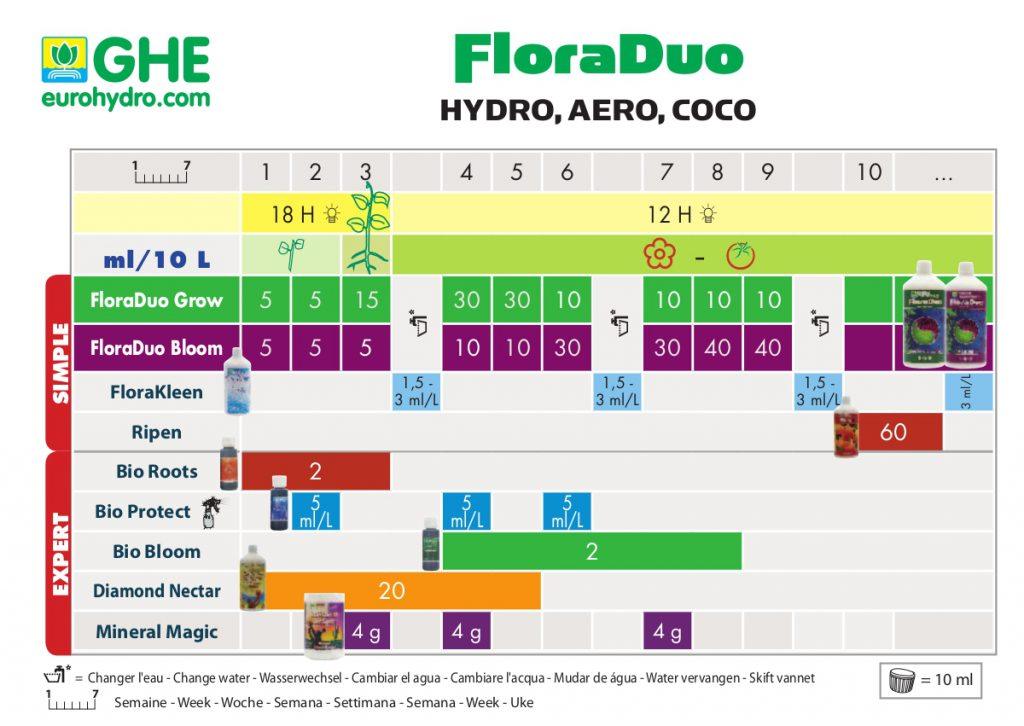 Tableau de dosage ghe floraduo hydro