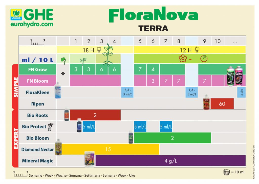 tableau_de_dosage_ghe_floranova_tierra