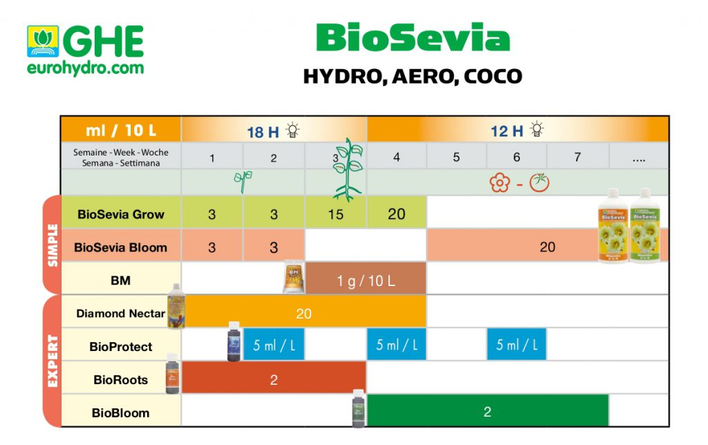 Tableau de dosage ghe biosevia