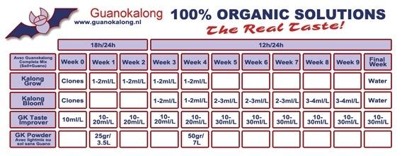 Tableau de dosage Guanokalong