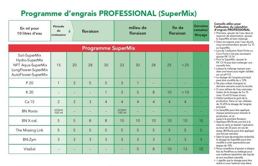 tableau dosage Bio Nova Pro supermix